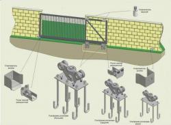 Комплект для откатых ворот весом до 800 кг.
